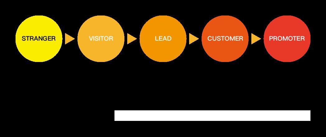 marketing channel of lead generation marketing funnel
